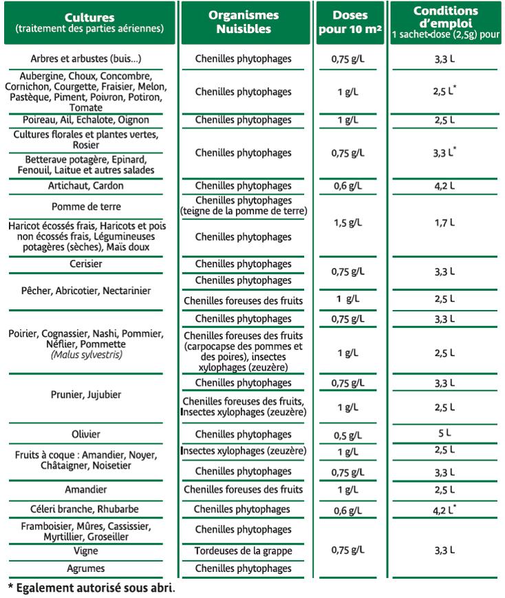 Tableau des usages insecticide BIO Solabiol